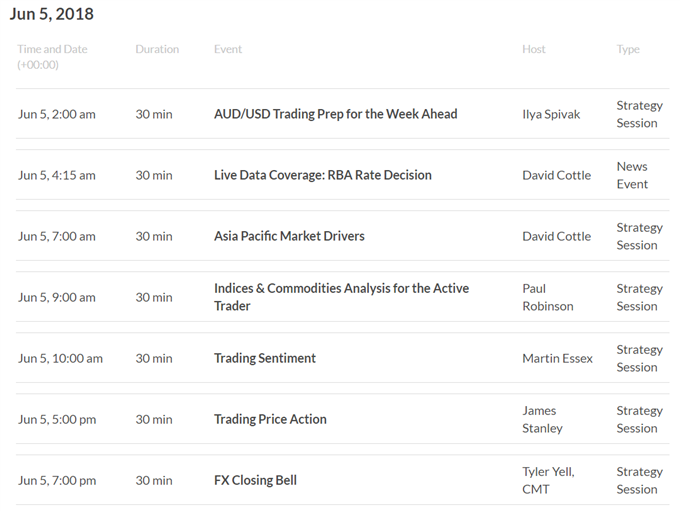 Asia AM Digest: Sentiment Up. AUD May Fall on Status Quo RBA