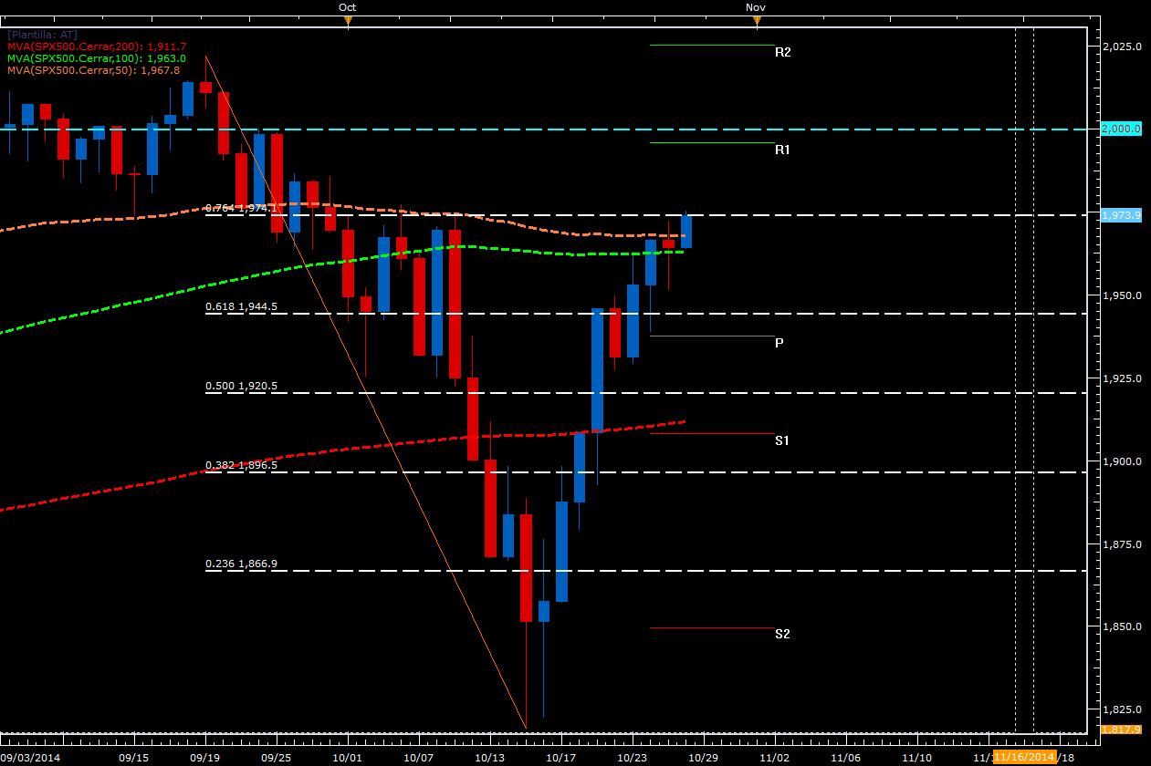 El SPX500 se recupera frente a la incertidumbre en el mercado