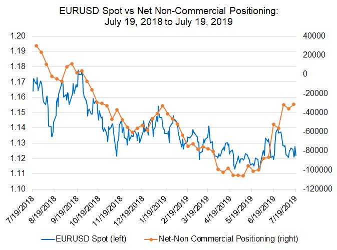 cftc cot, cftc cot euro, euro futures, eur futures, futures positioning