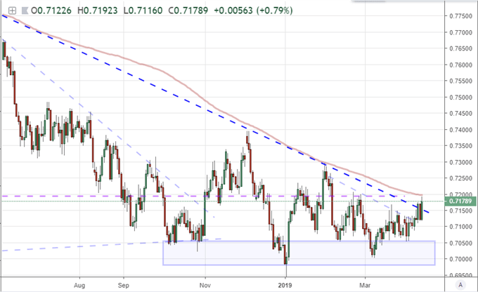 AUDUSD Flirts with 200 Day Moving Average, AUDJPY Earns Strong Break