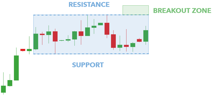 bullish rectangle pattern