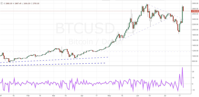 EUR/USD Stretches 2.5 Year High Despite Reserved ECB, Bitcoin Surges