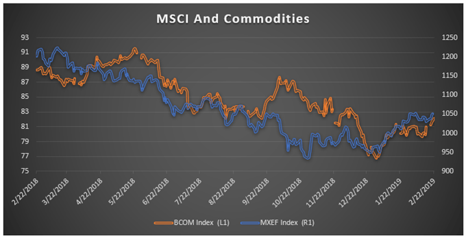 MSCI and Commodities