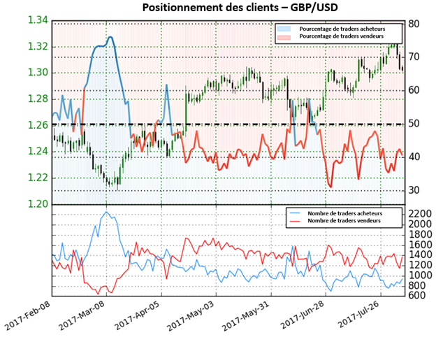 Perspectives mitigées sur le GBP/USD selon le Sentiment