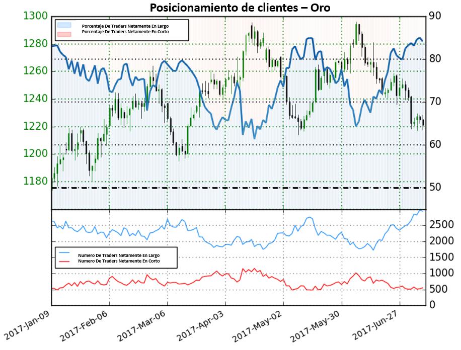 Posicionamiento Oro, Petróleo y S&P 500: Oro proporcionando señal más clara a la baja