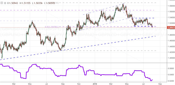 Equally-Weighted Pound Index and 50-day Historical Range