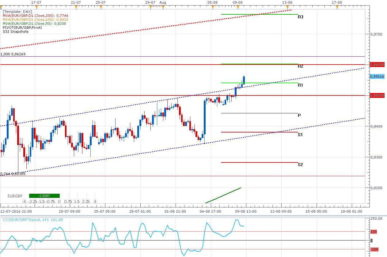 El EUR/GBP consigue fracturar el rango - ¿Puede llegar a 0,8600?