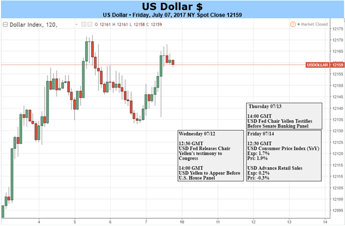 US Dollar May Shrug Off Soft Inflation as Yellen Remains Hawkish