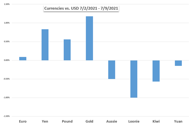 US Dollar Price Chart Weekly Performance vs Gold EUR JPY GBP AUD CAD NZD