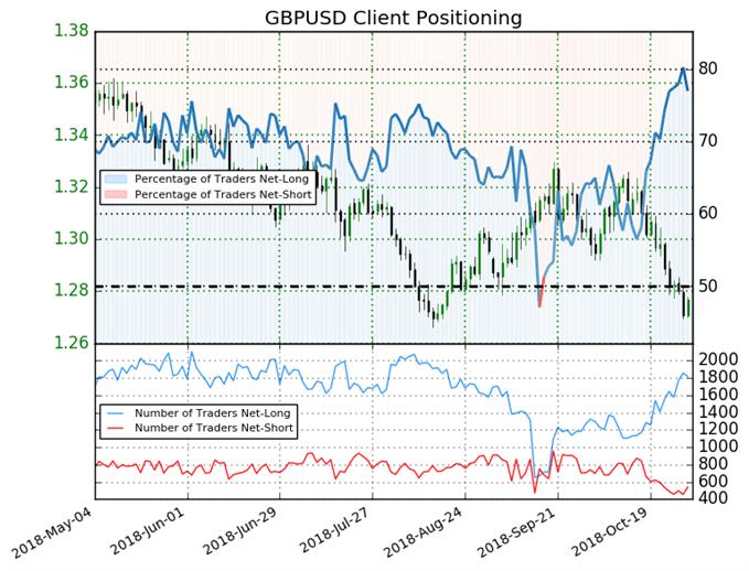 GBP/USD : Le signal du Sentiment est toujours baissier depuis 1,3067$