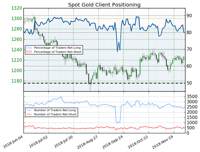 Gold Sentiment Suggest that Prices Might Rise