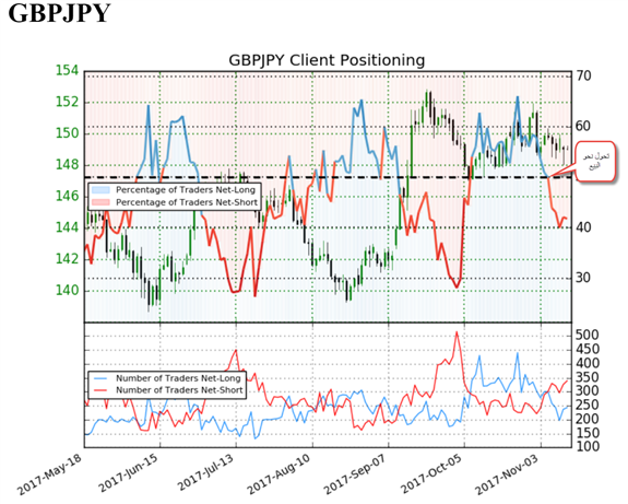 استراتيجية تداول جنيه إسترليني مُقابل الين الياباني GBP/JPY