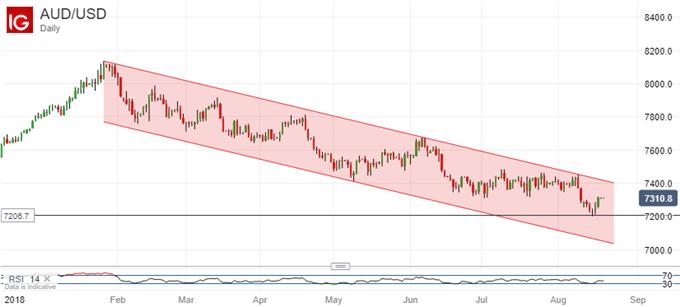 Australian Dollar vs US Dollar Chart - Daily