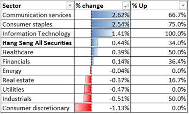 Hang Seng Index sector performance 8th July 2020