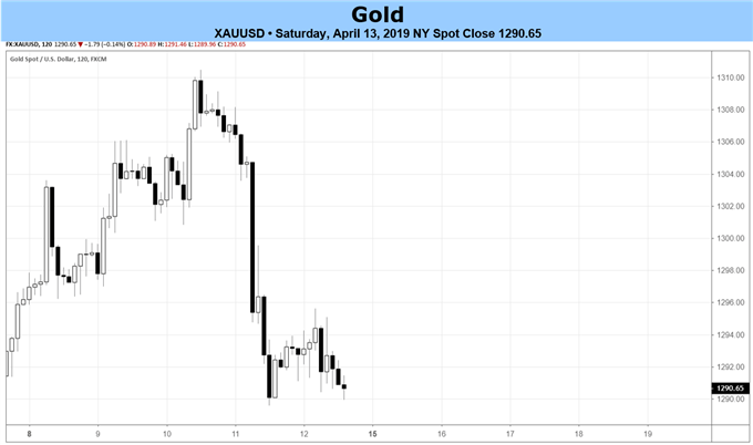 gold price forecast, gold price, gold price chart, gold chart