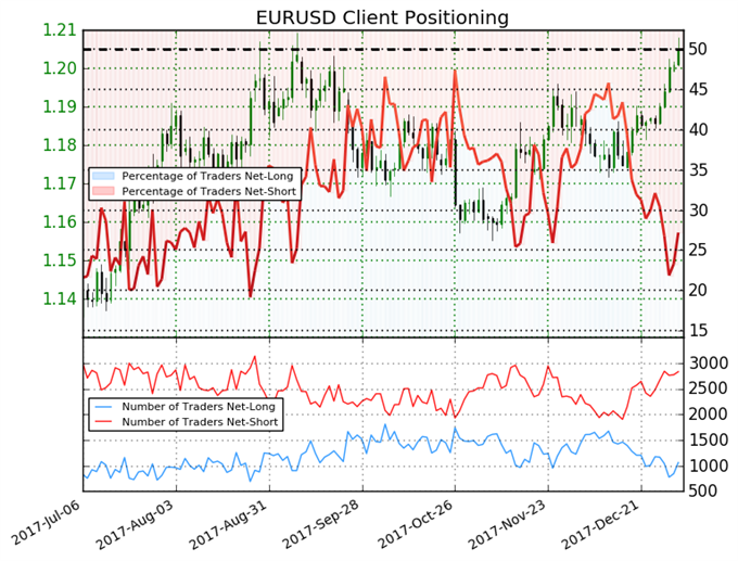 Euro Direction Unclear with Mixed Trading Bias