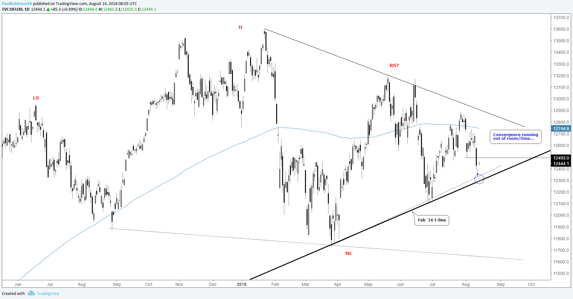 Image result for DAX Technical Update – Long-term Trend-line Met, Now What?