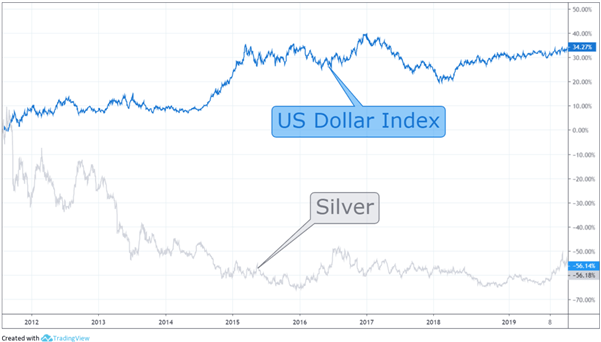 Chart to show inverse relationship between US Dollar and silver