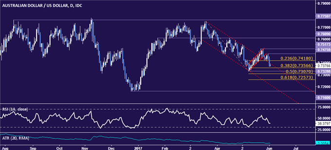 AUD/USD Technical Analysis: Upside Breakout Invalidated