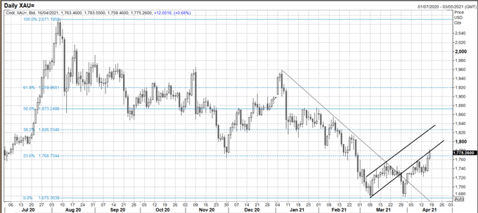 Gold Weekly Forecast: More Upside Likely - Can it Be Sustained?