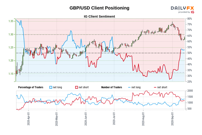 gbp/usd price chart and retail trading data