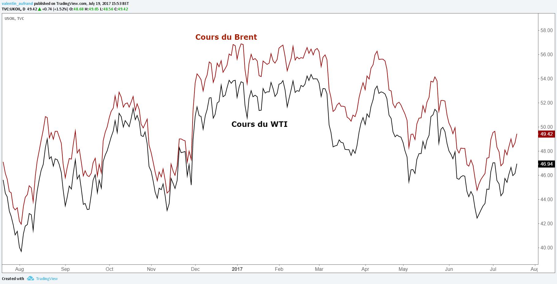 Les prix se replient en fin d'échanges européens - indicateurs décevants Londres: Les prix du pétrole accentuaient leur repli vendredi en fin d'échanges européens, pénalisés par des indicateurs en Europe et en Chine confirmant le ralentissement de l'économie mondiale, et pâtissant de prises de bénéfices après le fort rebond enregistré les jours précédents.