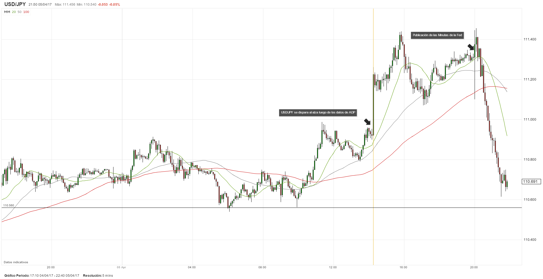 Dólar borra ganancias pese al tono alcista de las Minutas de la Fed