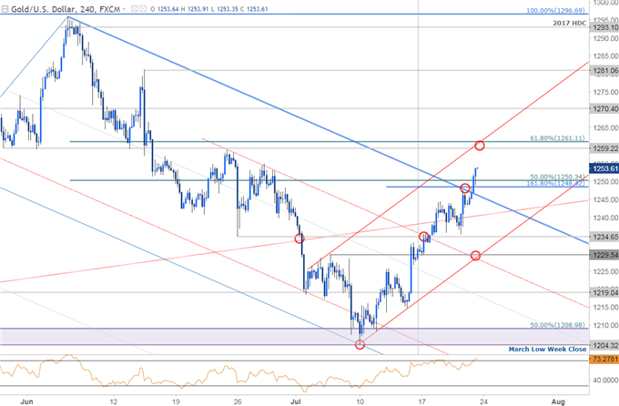 Gold Prices Extend Gains as USD Plunges- All Eyes on FOMC