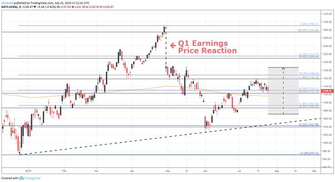 GOOG stock price earnings