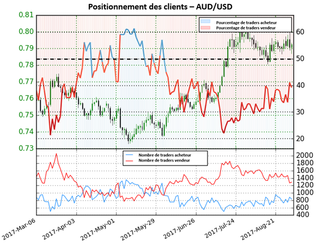 AUD/USD : possible renforcement du dollar US à venir
