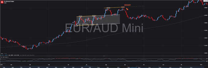 EURAUD CANAL PARALELO TRADING FOREX
