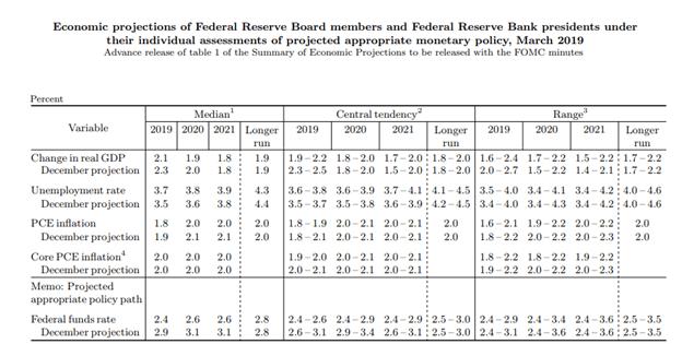 La Fed deja sin cambios su tasa de interés, pero modifica su hoja de ruta de normalización; el dólar cae como yunque