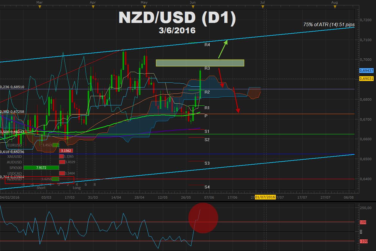 NZDUSD avanza desde el 50% del canal con +170 pips post NFP y espera tipos de NZ