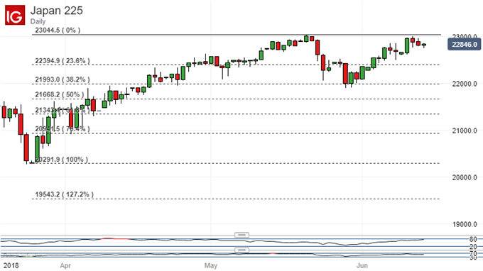 NIKKEI 225 WITH FIBONACCI RETRACEMENT LEVELS SHOWN