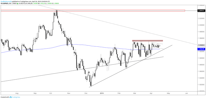 GBPNZD daily chart, range-break may be near