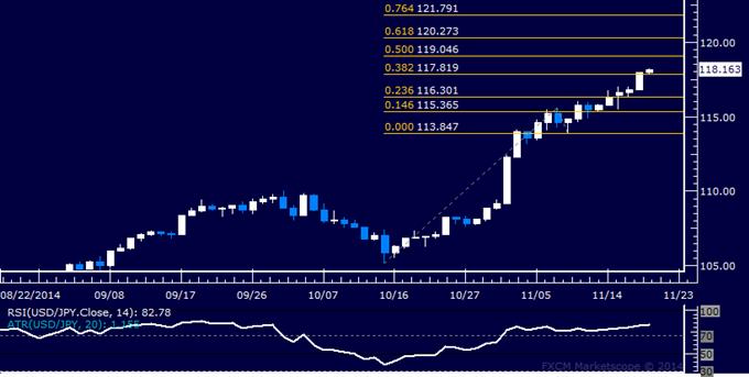 USD/JPY Análisis técnico: Apuntando arriba de la figura de los 119.00