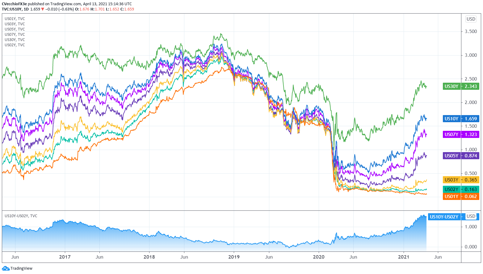 Us Dollar Forecast Sinking Despite