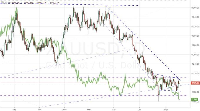 Daily Chart of Gold and US 10-Year Yield Inverted