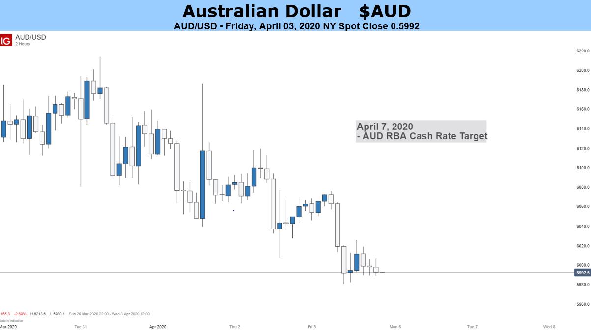 Australian Dollar at Risk as Markets Eye Third Coronavirus Rate Cut - Stocks Hours