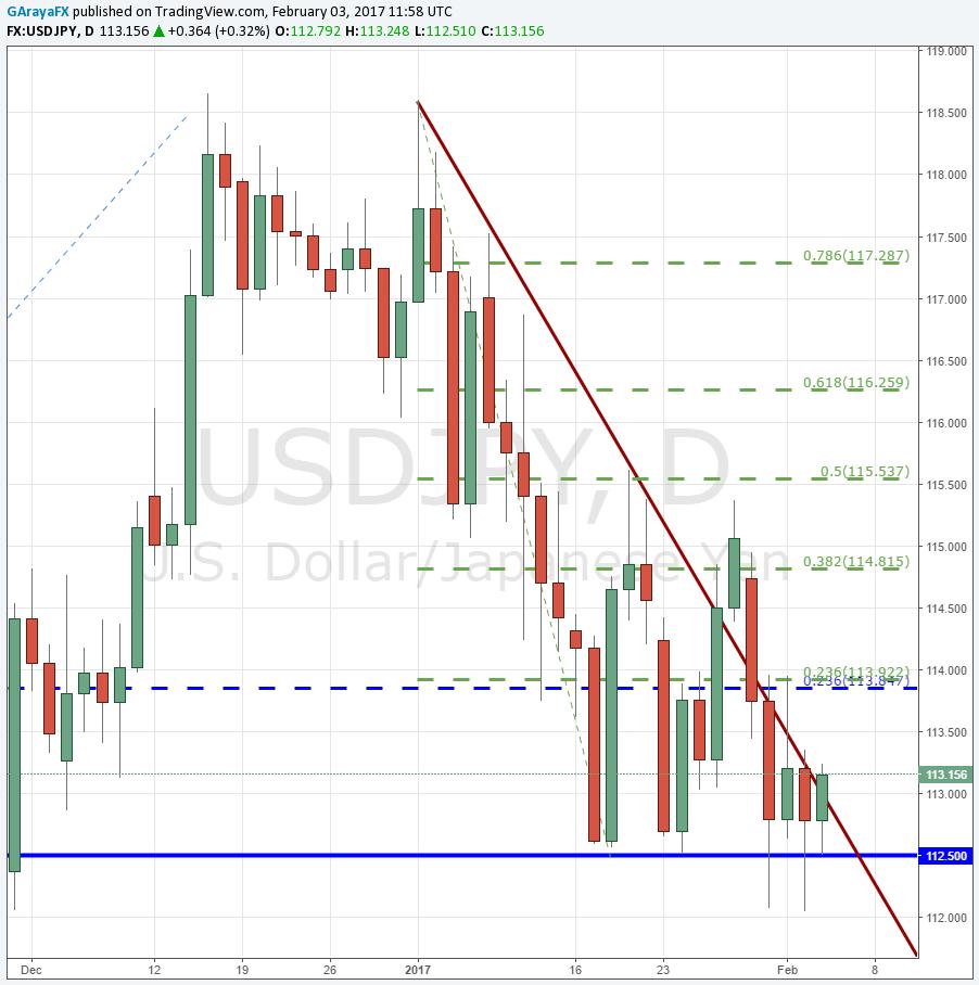 USD/JPY logra respetar los 112.50 - ¿El NFP logrará impulsarlo hacia el alza?