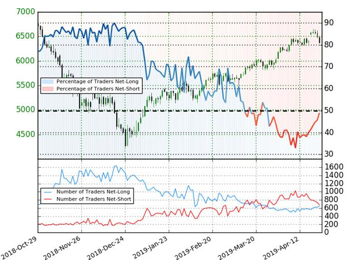 Oil Trader Sentiment - Crude Positioning - WTI Price Chart