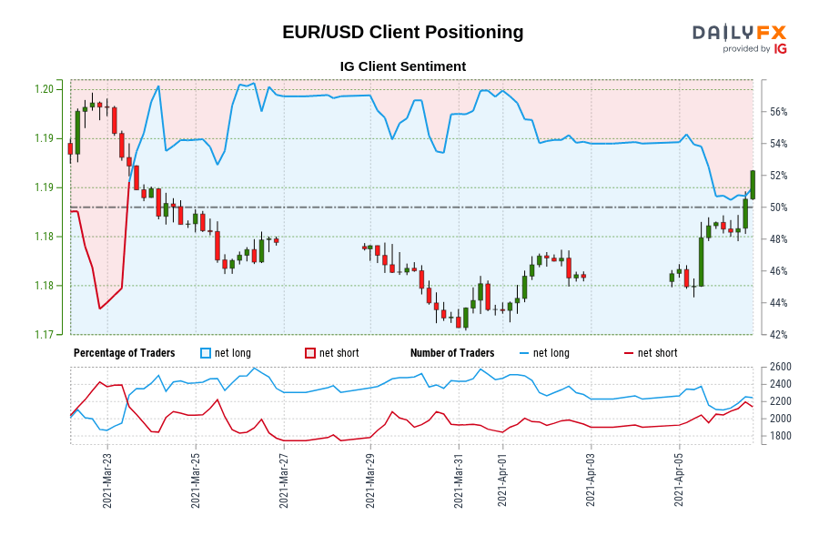 EUR/USD IG Client Sentiment: Our data shows traders are now net-short EUR/USD for the first time since Mar 23, 2021 when EUR/USD traded near 1.18.