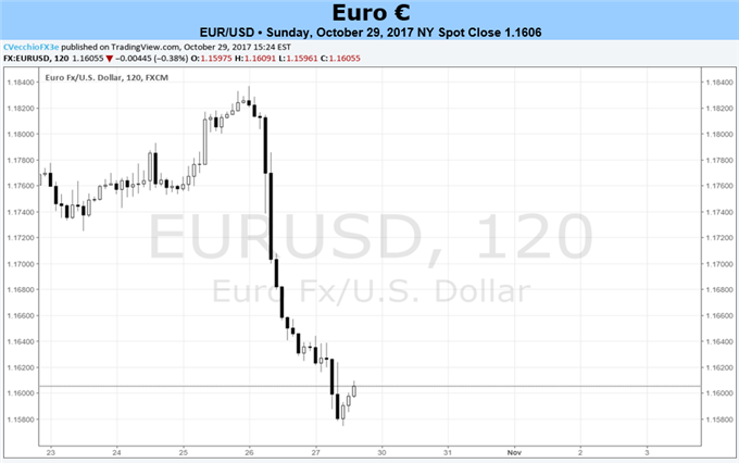 After ECB Policy Meeting, Euro Adrift Looking for a Life Boat