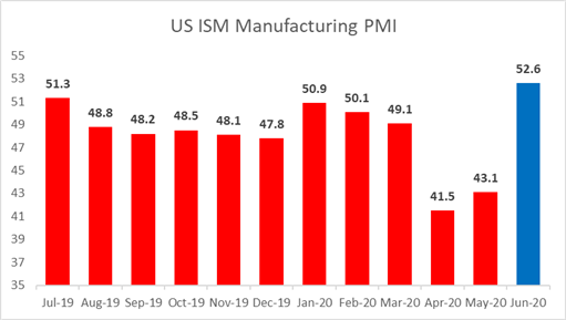S&P 500 Climbs on Strong ISM PMI, China A50 Soars after PBoC Rate Cuts