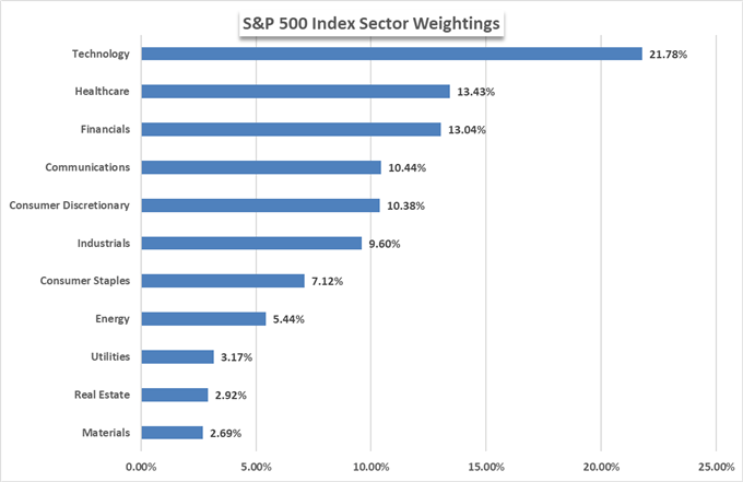 S&P 500 component weightings