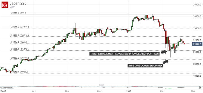 Nikkei 225 Technical Analysis: Better Buy Levels May Lie Ahead