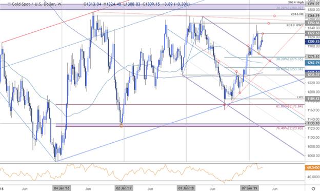 Spot Gold Price Chart XAUUSD
