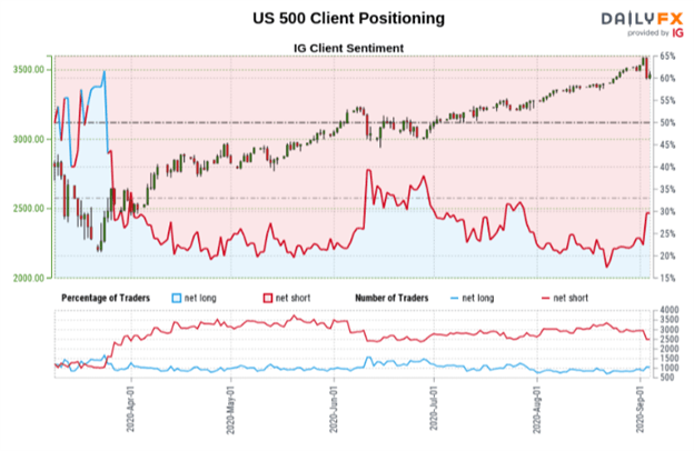 S&P 500 Price Outlook: Trader Positioning Pivots as VIX Spikes