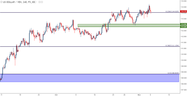 EUR/USD Turn Continues as USD Remains Persistently Bullish