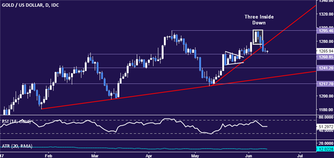 Crude Oil Price Bounce Fizzles, US Inventory Data Now in Focus